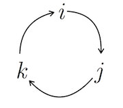 Multiplying quaternions. Multiplying two elements in the clockwise direction gives the next element along the same direction (e.g. jk=i). The same is for counter-clockwise directions, except that the result is negative (e.g. kj=-i).