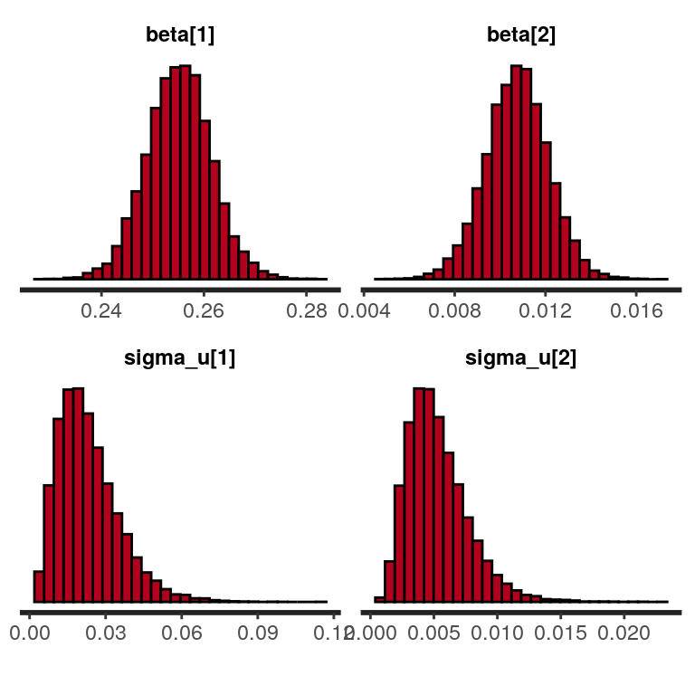 Bayesian multilevel models using R and Stan (part 1
